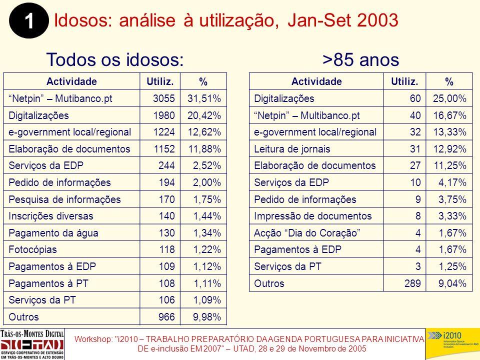 Workshop: i2010 – TRABALHO PREPARATÓRIO DA AGENDA PORTUGUESA PARA INICIATIVAS DE e-inclusão EM 2007 – UTAD, 28 e 29 de Novembro de 2005 Todos os idosos: Idosos: análise à utilização, Jan-Set 2003 1 ActividadeUtiliz.% Netpin – Mutibanco.pt305531,51% Digitalizações198020,42% e-government local/regional122412,62% Elaboração de documentos115211,88% Serviços da EDP2442,52% Pedido de informações1942,00% Pesquisa de informações1701,75% Inscrições diversas1401,44% Pagamento da água1301,34% Fotocópias1181,22% Pagamentos à EDP1091,12% Pagamentos à PT1081,11% Serviços da PT1061,09% Outros9669,98% ActividadeUtiliz.% Digitalizações6025,00% Netpin – Multibanco.pt4016,67% e-government local/regional3213,33% Leitura de jornais3112,92% Elaboração de documentos2711,25% Serviços da EDP104,17% Pedido de informações93,75% Impressão de documentos83,33% Acção Dia do Coração41,67% Pagamentos à EDP41,67% Serviços da PT31,25% Outros2899,04% >85 anos