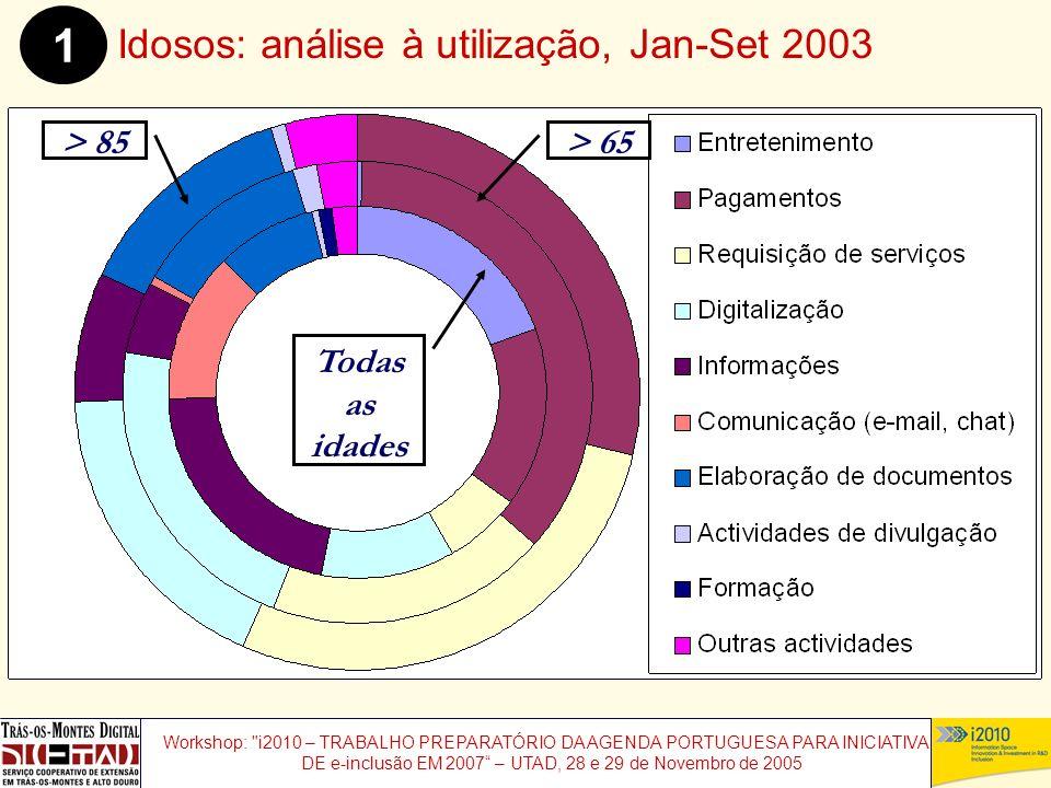 Workshop: i2010 – TRABALHO PREPARATÓRIO DA AGENDA PORTUGUESA PARA INICIATIVAS DE e-inclusão EM 2007 – UTAD, 28 e 29 de Novembro de 2005 Idosos: análise à utilização, Jan-Set 2003 1 Todas as idades > 65> 85