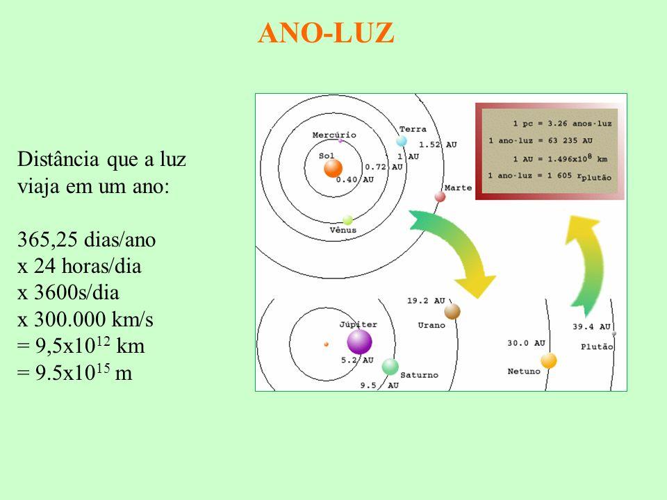 ANO-LUZ Distância que a luz viaja em um ano: 365,25 dias/ano x 24 horas/dia x 3600s/dia x 300.000 km/s = 9,5x10 12 km = 9.5x10 15 m