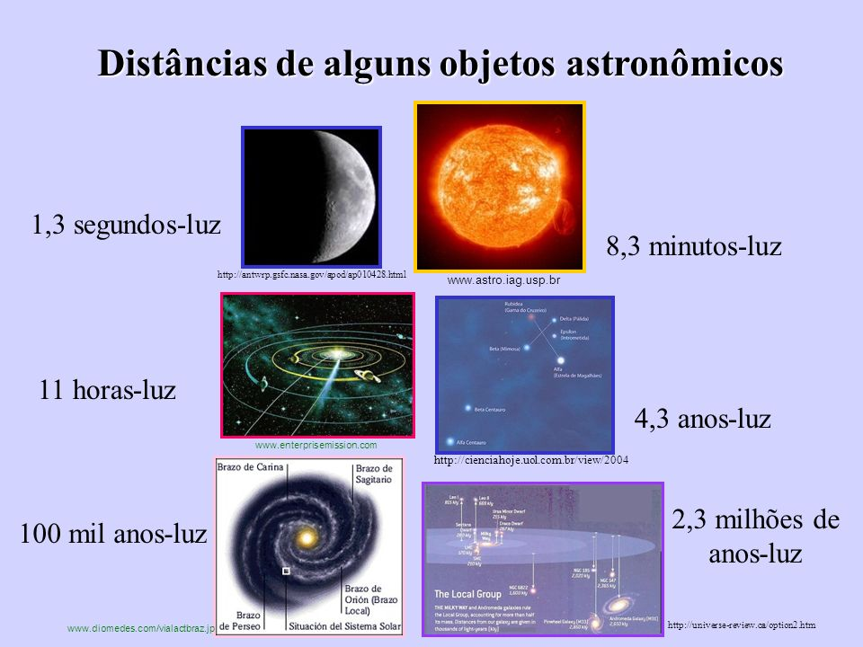 Distâncias de alguns objetos astronômicos 1,3 segundos-luz 8,3 minutos-luz 11 horas-luz 4,3 anos-luz 100 mil anos-luz 2,3 milhões de anos-luz www.astr