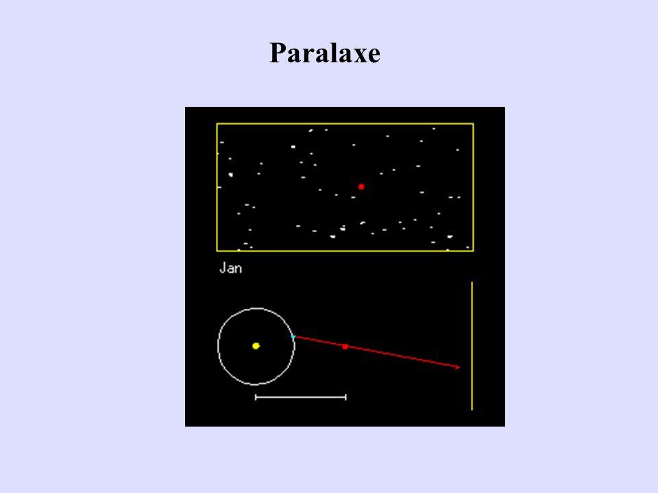 Paralaxe
