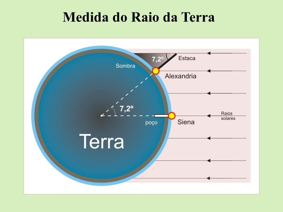 Medida do Raio da Terra