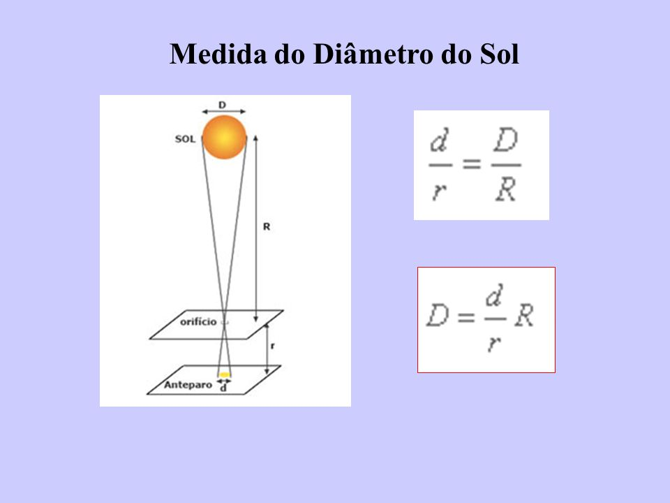 Medida do Diâmetro do Sol