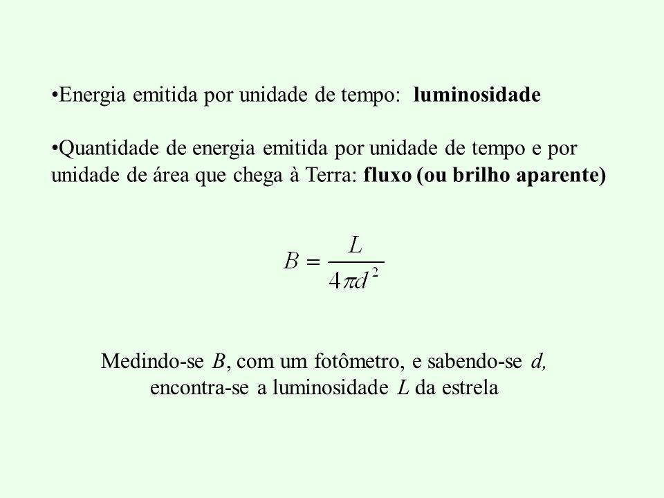 Energia emitida por unidade de tempo: luminosidade Quantidade de energia emitida por unidade de tempo e por unidade de área que chega à Terra: fluxo (