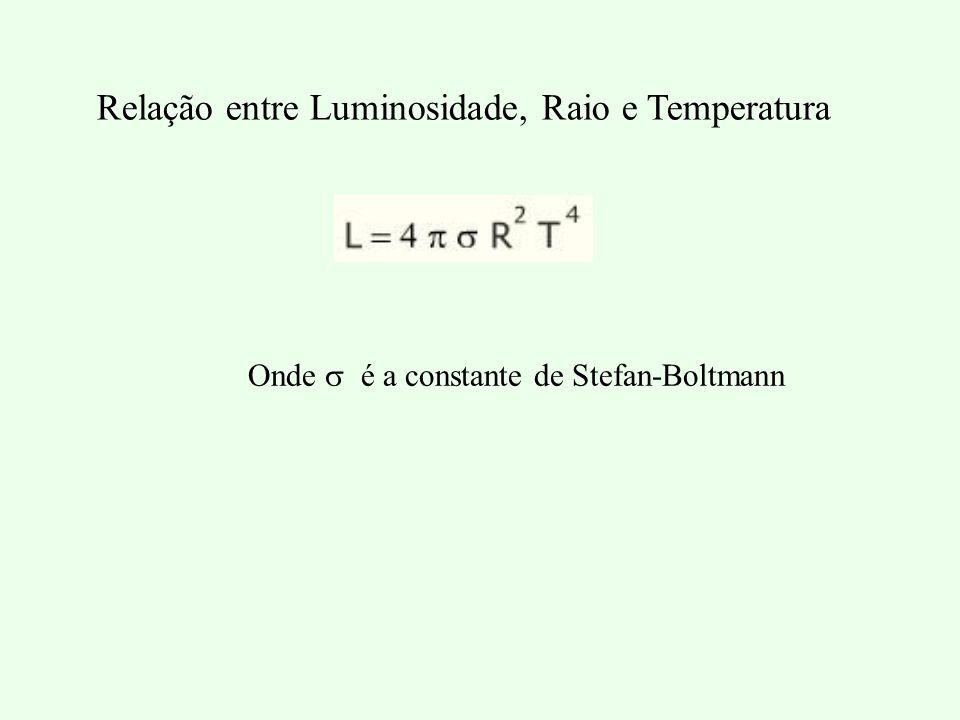 Relação entre Luminosidade, Raio e Temperatura Onde é a constante de Stefan-Boltmann