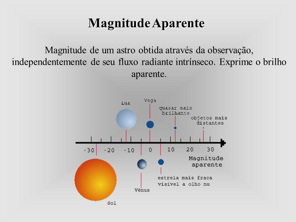 Magnitude Aparente Magnitude de um astro obtida através da observação, independentemente de seu fluxo radiante intrínseco. Exprime o brilho aparente.