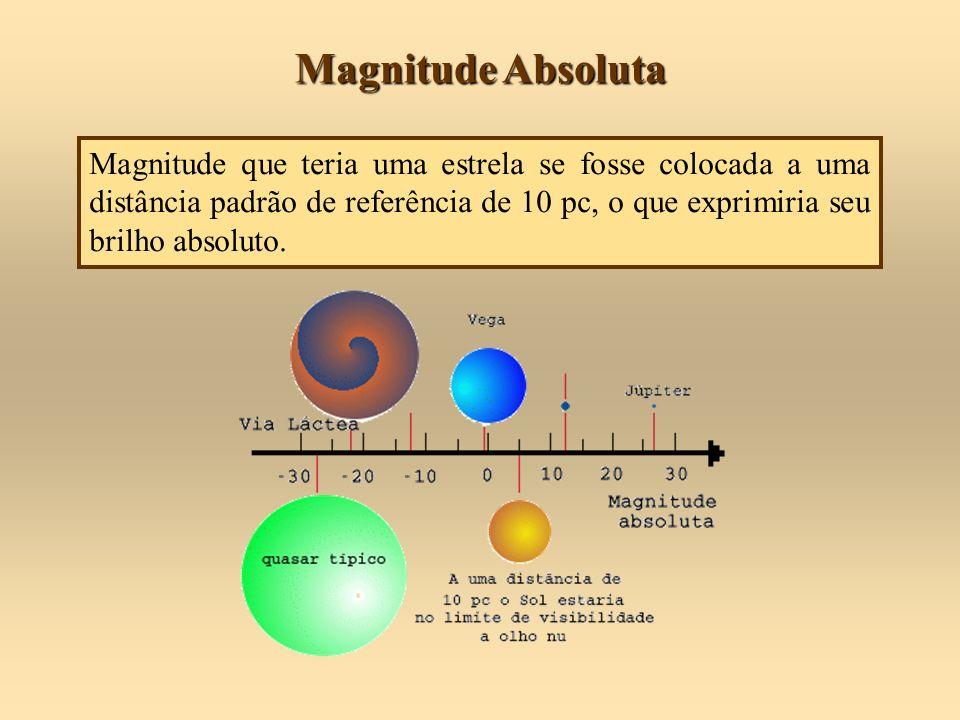 Magnitude Absoluta Magnitude que teria uma estrela se fosse colocada a uma distância padrão de referência de 10 pc, o que exprimiria seu brilho absolu