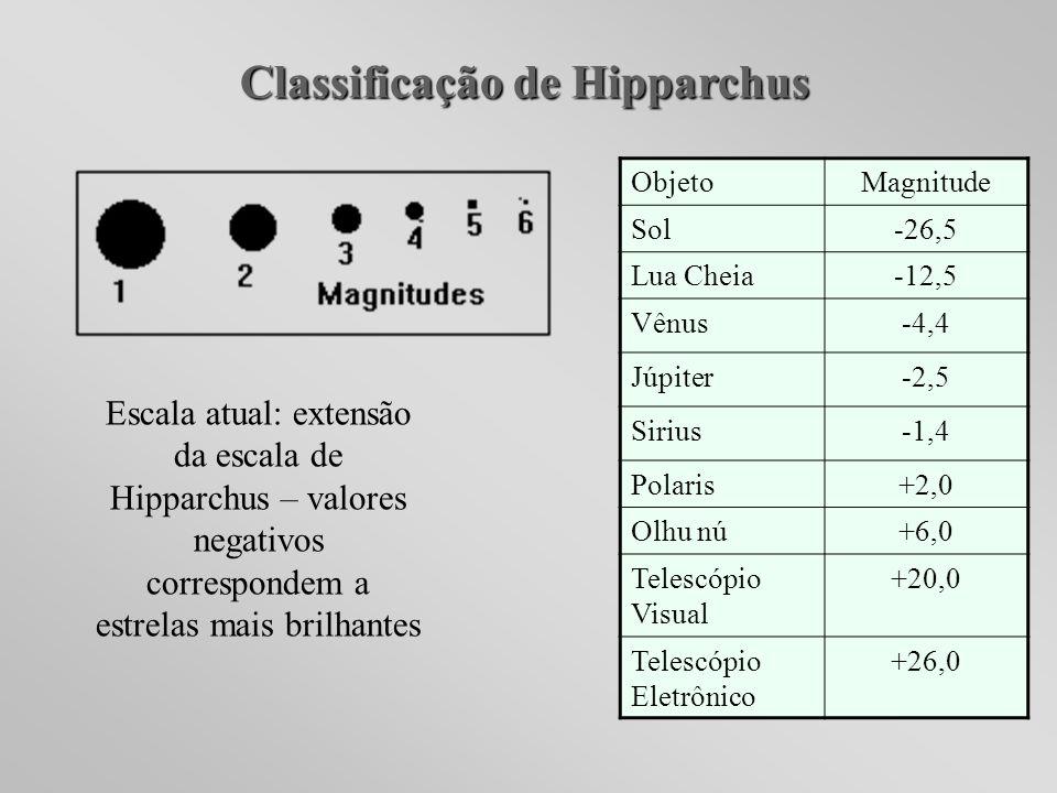 Classificação de Hipparchus Escala atual: extensão da escala de Hipparchus – valores negativos correspondem a estrelas mais brilhantes ObjetoMagnitude
