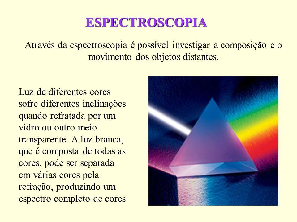 ESPECTROSCOPIA Através da espectroscopia é possível investigar a composição e o movimento dos objetos distantes. Luz de diferentes cores sofre diferen