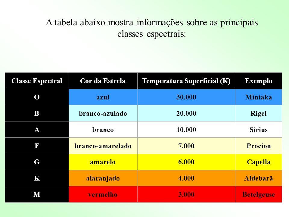 Classe EspectralCor da EstrelaTemperatura Superficial (K)Exemplo Oazul30.000Mintaka Bbranco-azulado20.000Rigel Abranco10.000Sírius Fbranco-amarelado7.