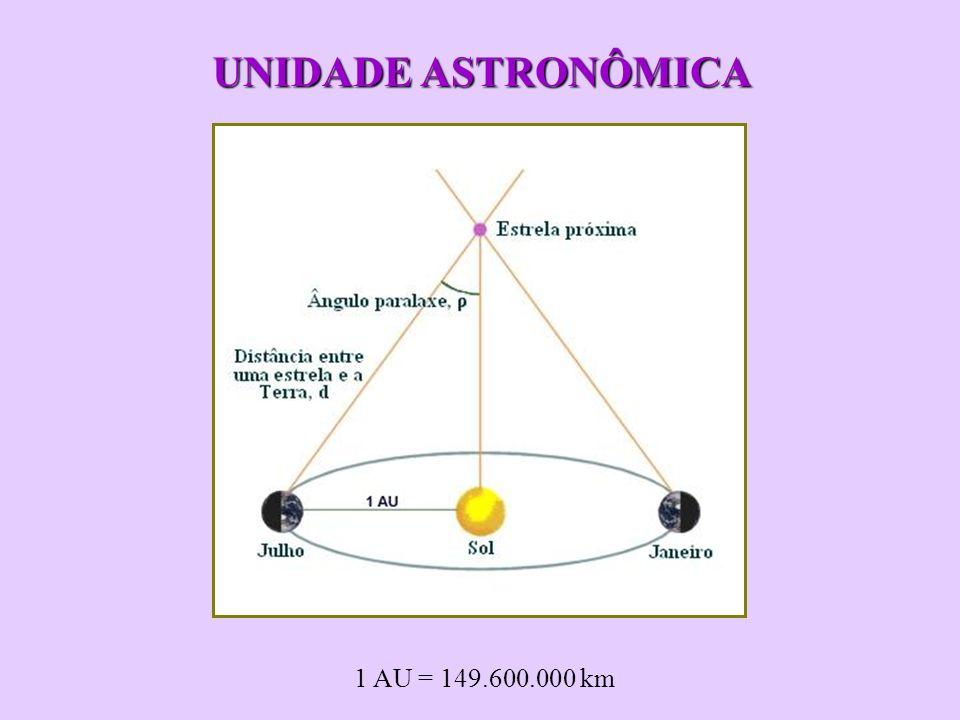 UNIDADE ASTRONÔMICA 1 AU = 149.600.000 km
