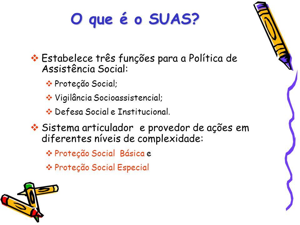 O que é o SUAS? Estabelece três funções para a Política de Assistência Social: Proteção Social; Vigilância Socioassistencial; Defesa Social e Instituc