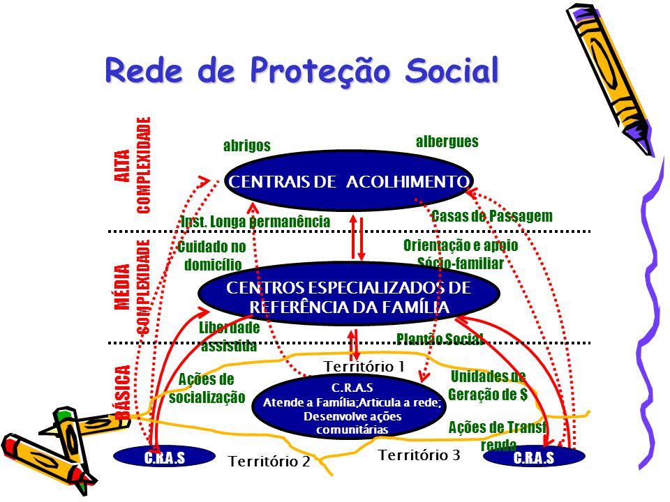 Rede de Proteção Social MÉDIA COMPLEXIDADE Cuidado no domicílio Liberdade assistida Plantão Social Orientação e apoio Sócio-familiar CENTROS ESPECIALI