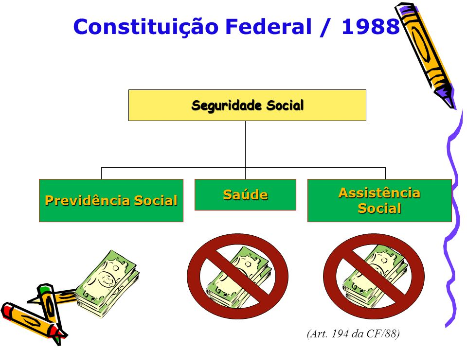 Constituição Federal / 1988 Seguridade Social Previdência Social SaúdeAssistênciaSocial (Art. 194 da CF/88)