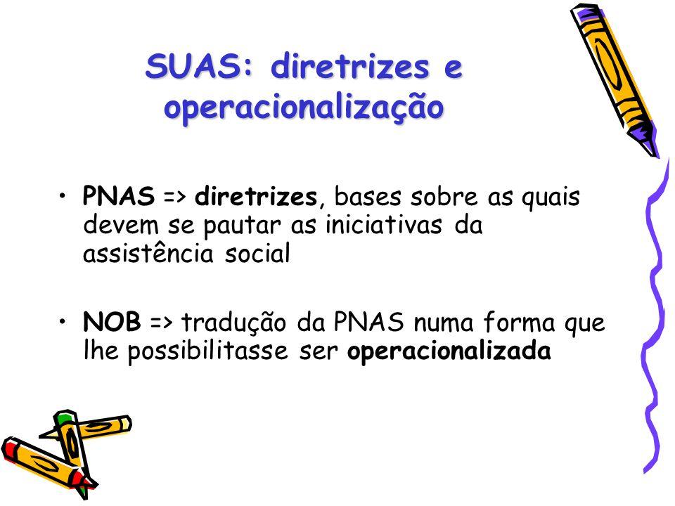SUAS: diretrizes e operacionalização PNAS => diretrizes, bases sobre as quais devem se pautar as iniciativas da assistência social NOB => tradução da