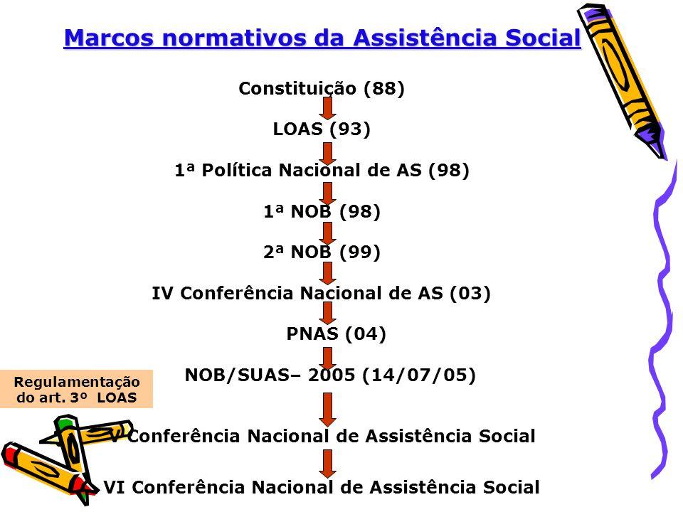 Constituição (88) LOAS (93) 1ª Política Nacional de AS (98) 1ª NOB (98) 2ª NOB (99) IV Conferência Nacional de AS (03) PNAS (04) NOB/SUAS– 2005 (14/07