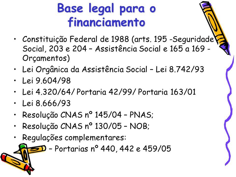 Base legal para o financiamento Constituição Federal de 1988 (arts. 195 -Seguridade Social, 203 e 204 – Assistência Social e 165 a 169 - Orçamentos) L