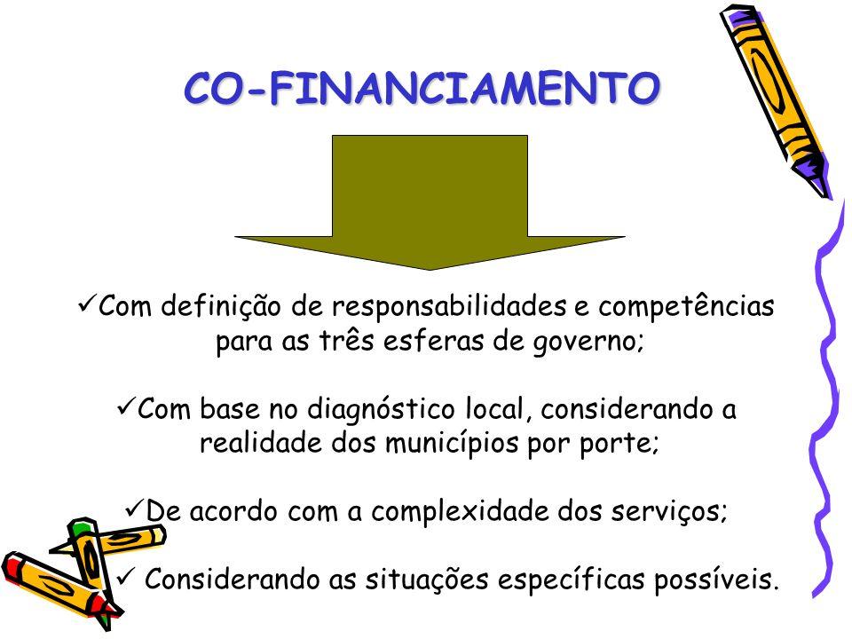 CO-FINANCIAMENTO Com definição de responsabilidades e competências para as três esferas de governo; Com base no diagnóstico local, considerando a real