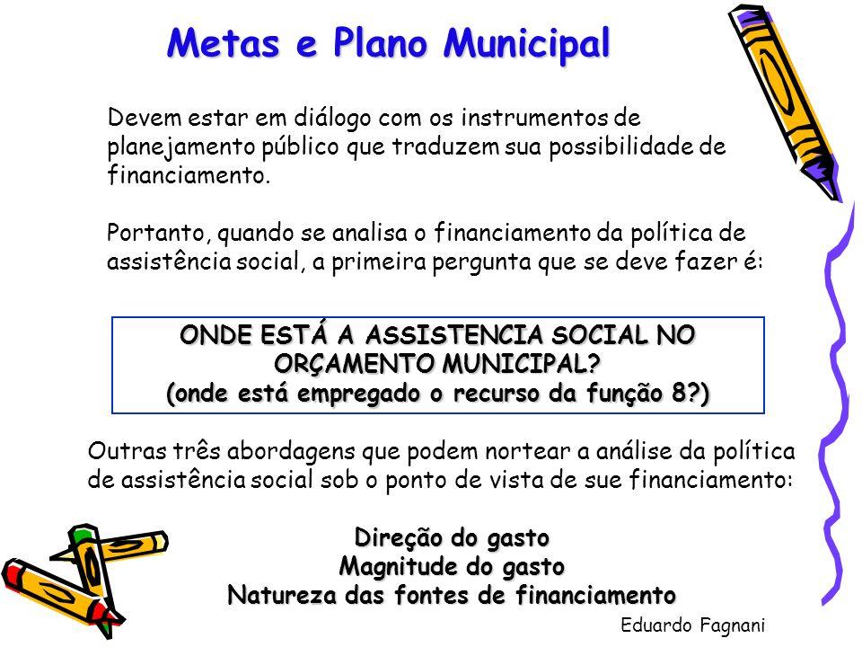 Metas e Plano Municipal ONDE ESTÁ A ASSISTENCIA SOCIAL NO ORÇAMENTO MUNICIPAL? (onde está empregado o recurso da função 8?) Devem estar em diálogo com
