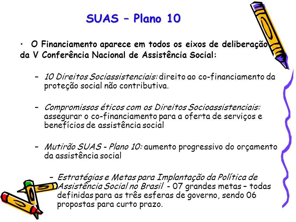 SUAS – Plano 10 O Financiamento aparece em todos os eixos de deliberação da V Conferência Nacional de Assistência Social: –10 Direitos Sociassistencia