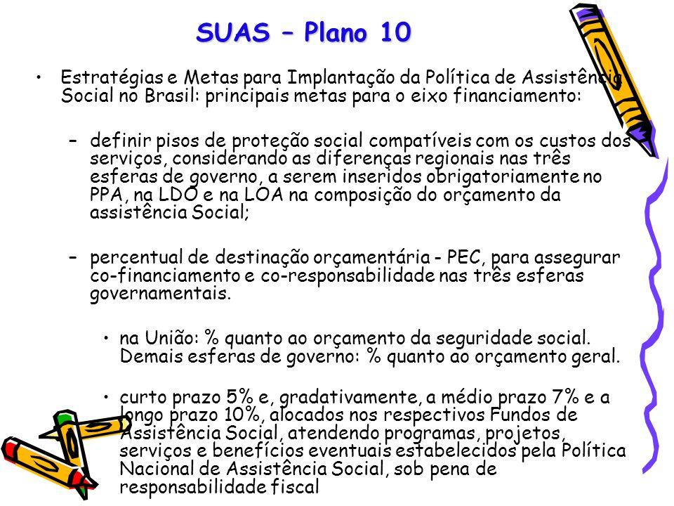 SUAS – Plano 10 Estratégias e Metas para Implantação da Política de Assistência Social no Brasil: principais metas para o eixo financiamento: –definir