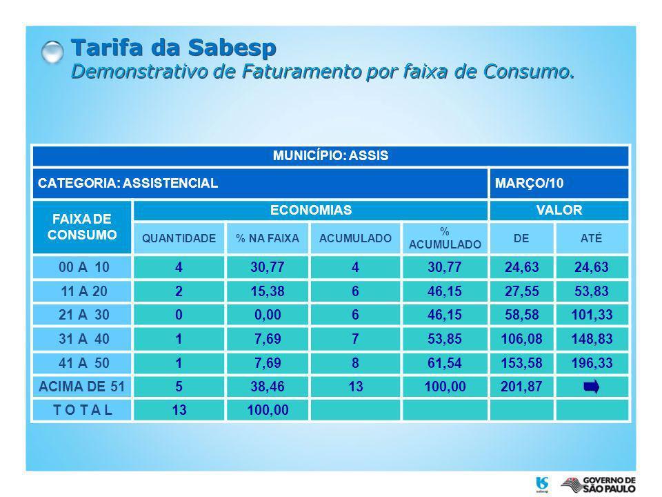 Tarifa da Sabesp Demonstrativo de Faturamento por faixa de Consumo. MUNICÍPIO: ASSIS CATEGORIA: ASSISTENCIALMARÇO/10 FAIXA DE CONSUMO ECONOMIASVALOR Q