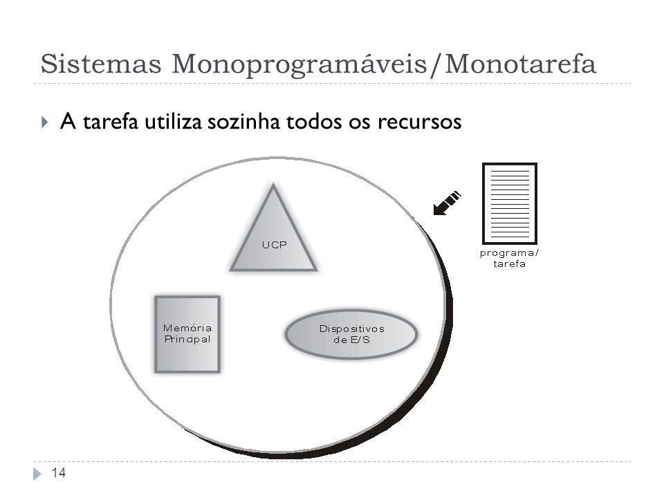 Sistemas Monoprogramáveis/Monotarefa A tarefa utiliza sozinha todos os recursos 14