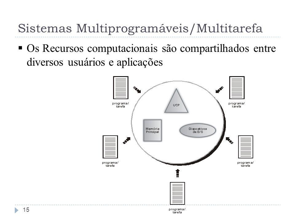 Sistemas Multiprogramáveis/Multitarefa Os Recursos computacionais são compartilhados entre diversos usuários e aplicações 15