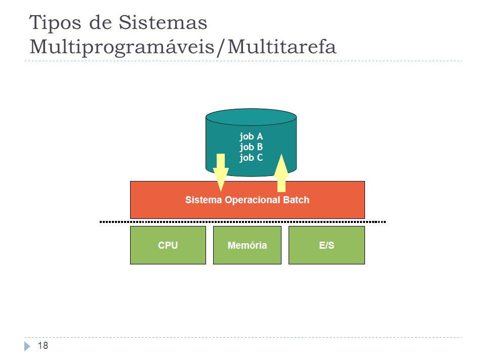 Tipos de Sistemas Multiprogramáveis/Multitarefa 18
