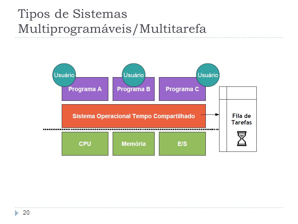 Tipos de Sistemas Multiprogramáveis/Multitarefa 20