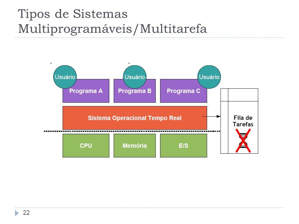 Tipos de Sistemas Multiprogramáveis/Multitarefa 22