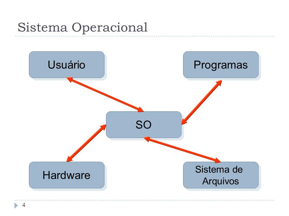 Sistema Operacional 4 Usuário Programas Sistema de Arquivos Sistema de Arquivos Hardware SO