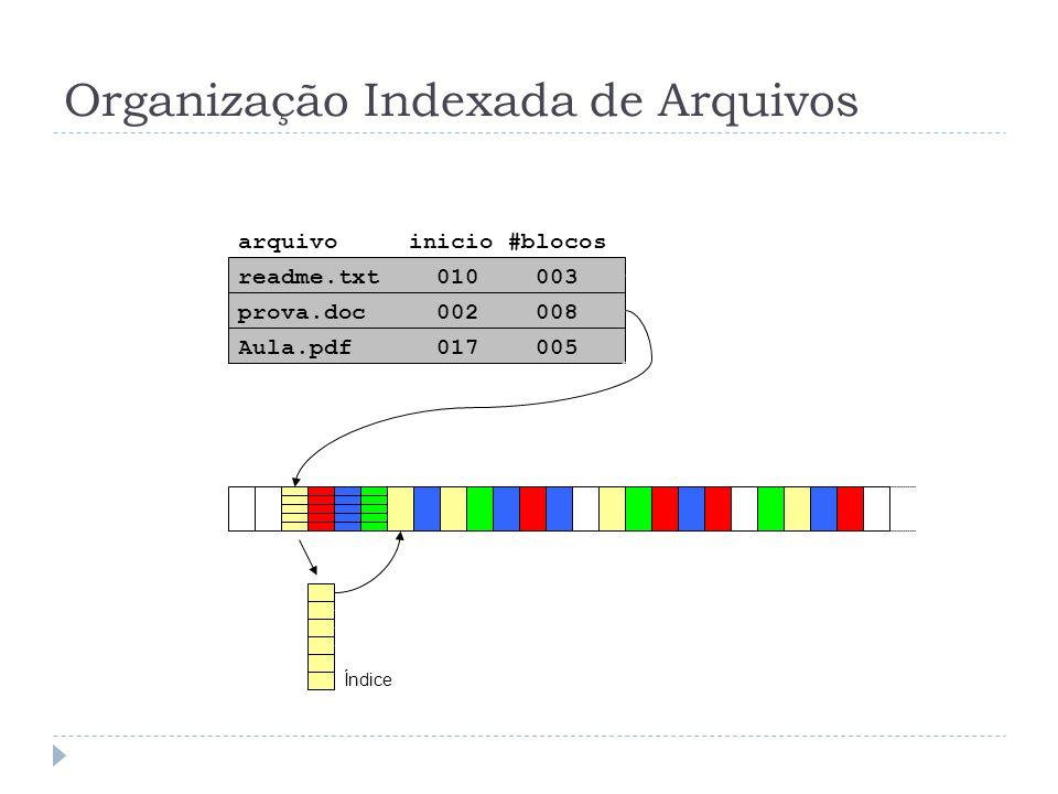 Organização Indexada de Arquivos readme.txt 010 003 prova.doc 002 008 Aula.pdf 017 005 arquivo inicio #blocos Índice