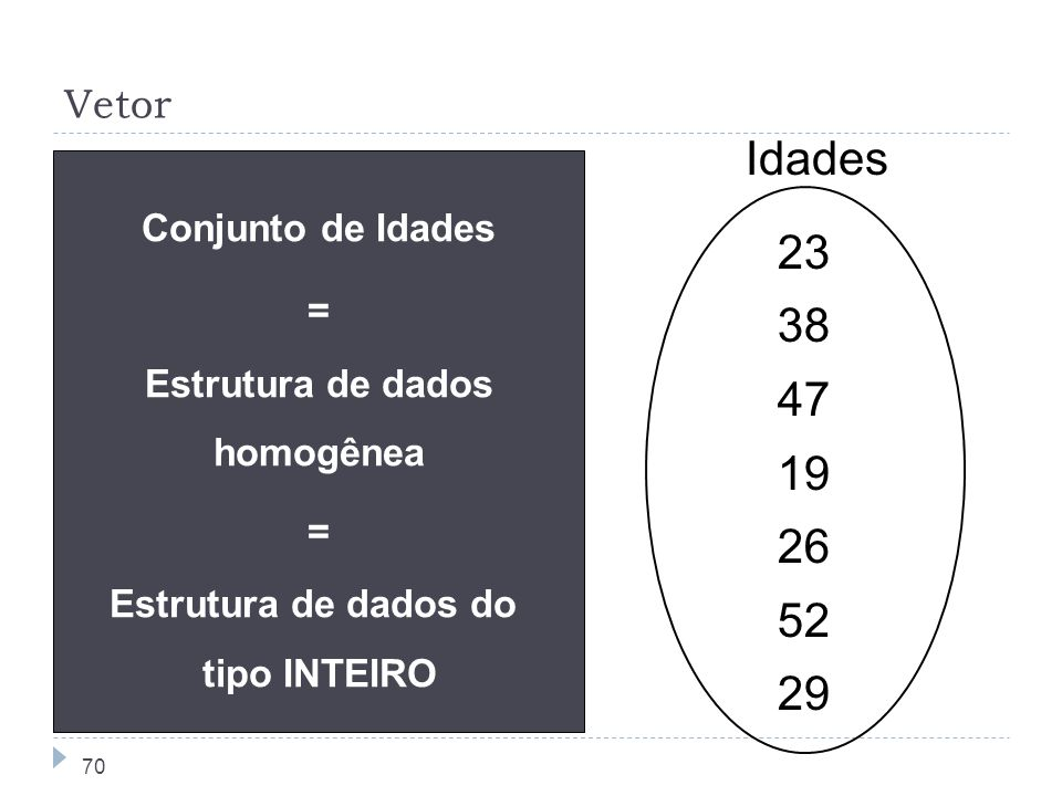 70 Vetor 23 38 47 19 26 52 29 Idades Conjunto de Idades = Estrutura de dados homogênea = Estrutura de dados do tipo INTEIRO