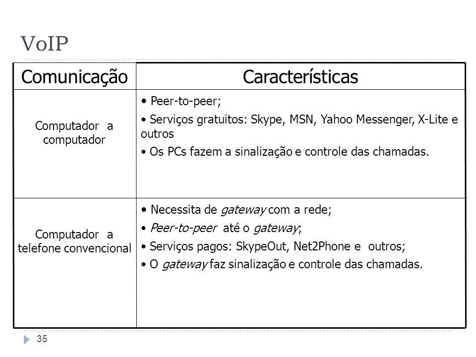 VoIP Necessita de gateway com a rede; Peer-to-peer até o gateway; Serviços pagos: SkypeOut, Net2Phone e outros; O gateway faz sinalização e controle d