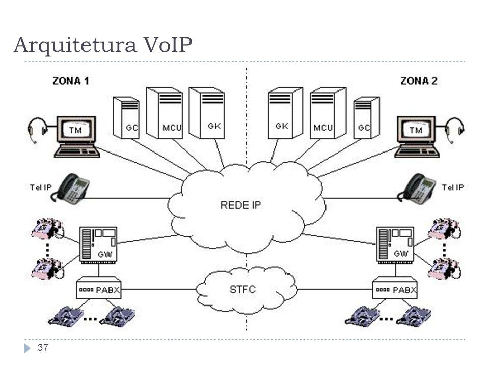 Arquitetura VoIP 37