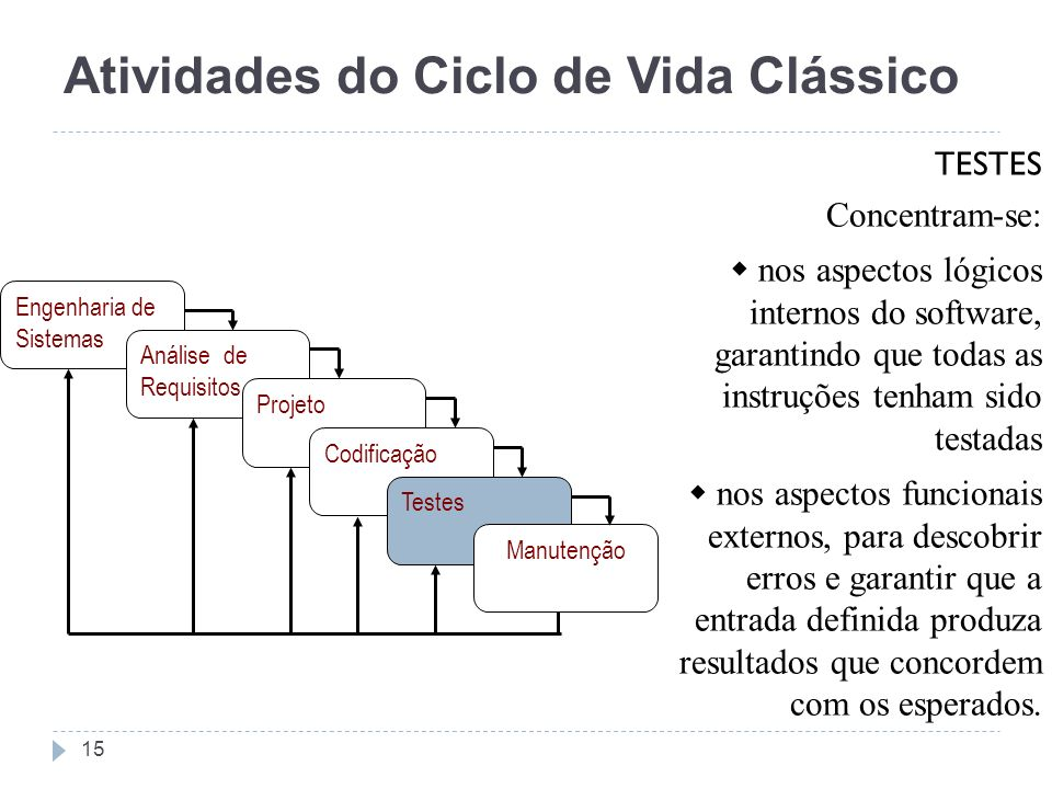 Atividades do Ciclo de Vida Clássico TESTES Concentram-se: nos aspectos lógicos internos do software, garantindo que todas as instruções tenham sido t