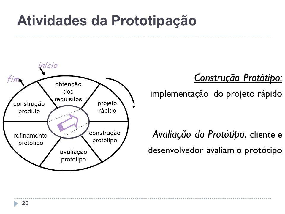Construção Protótipo: implementação do projeto rápido Avaliação do Protótipo: cliente e desenvolvedor avaliam o protótipo Atividades da Prototipação f