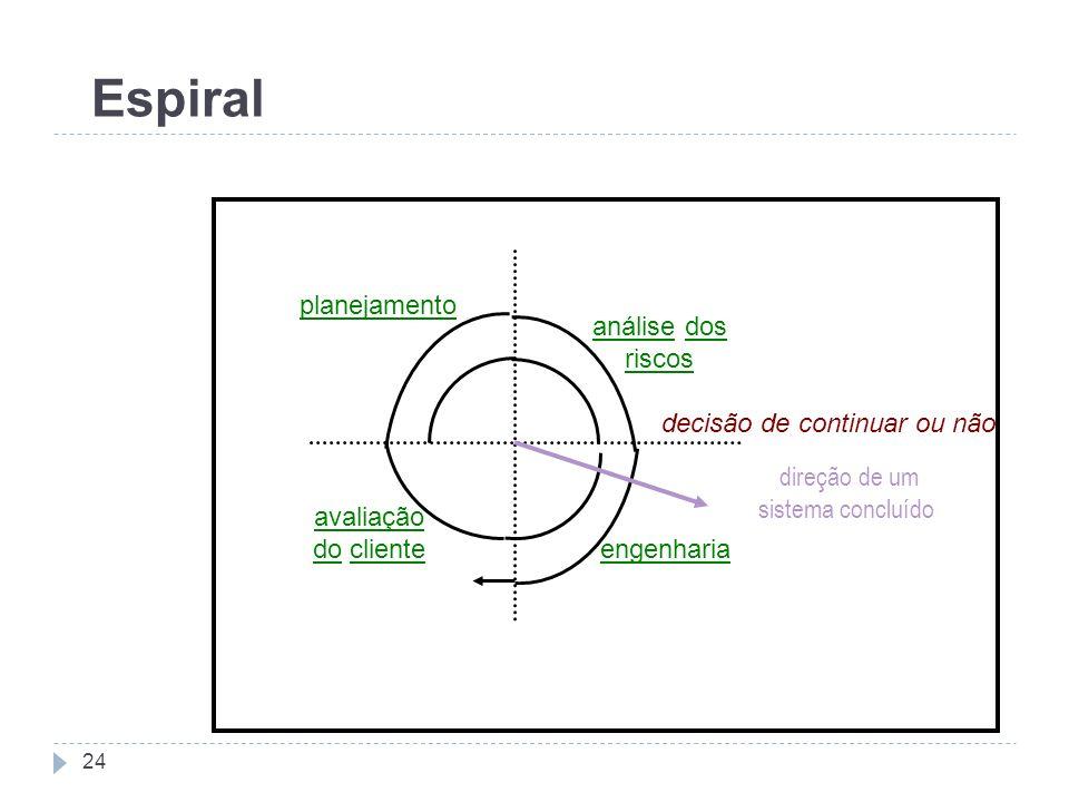decisão de continuar ou não direção de um sistema concluído avaliação do cliente engenharia análise dos riscos planejamento Espiral 24