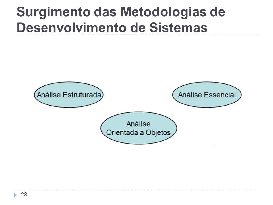 Surgimento das Metodologias de Desenvolvimento de Sistemas 28