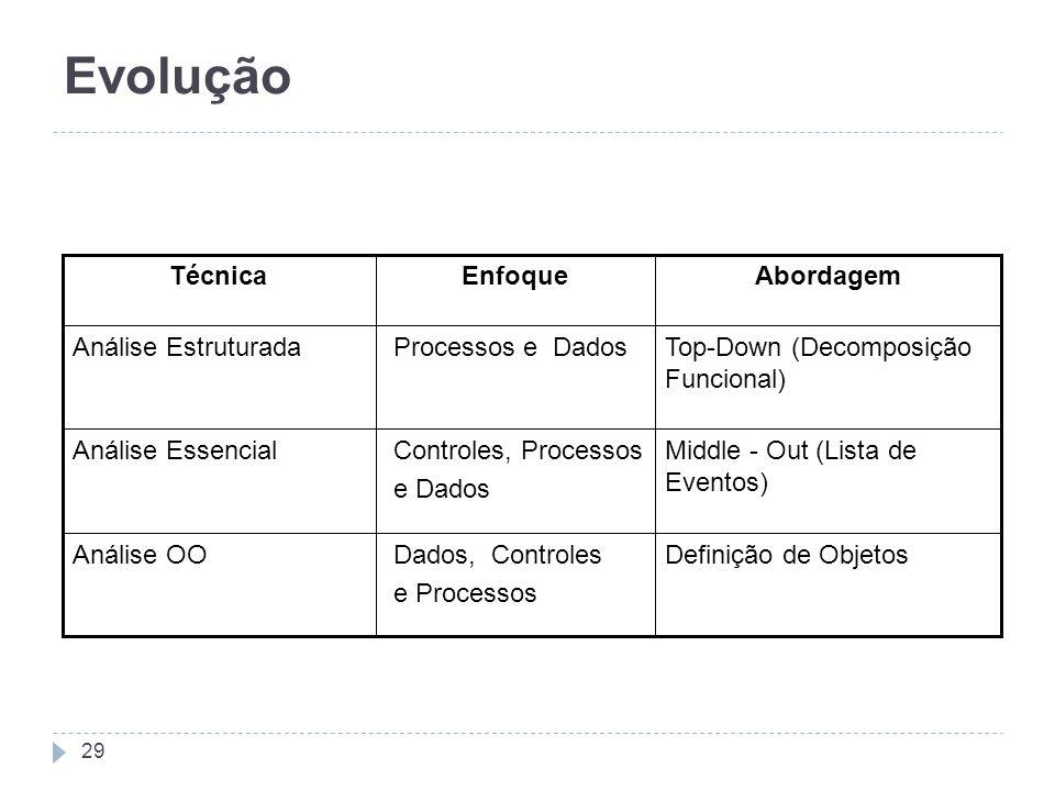 Definição de Objetos Dados, Controles e Processos Análise OO Middle - Out (Lista de Eventos) Controles, Processos e Dados Análise Essencial Top-Down (