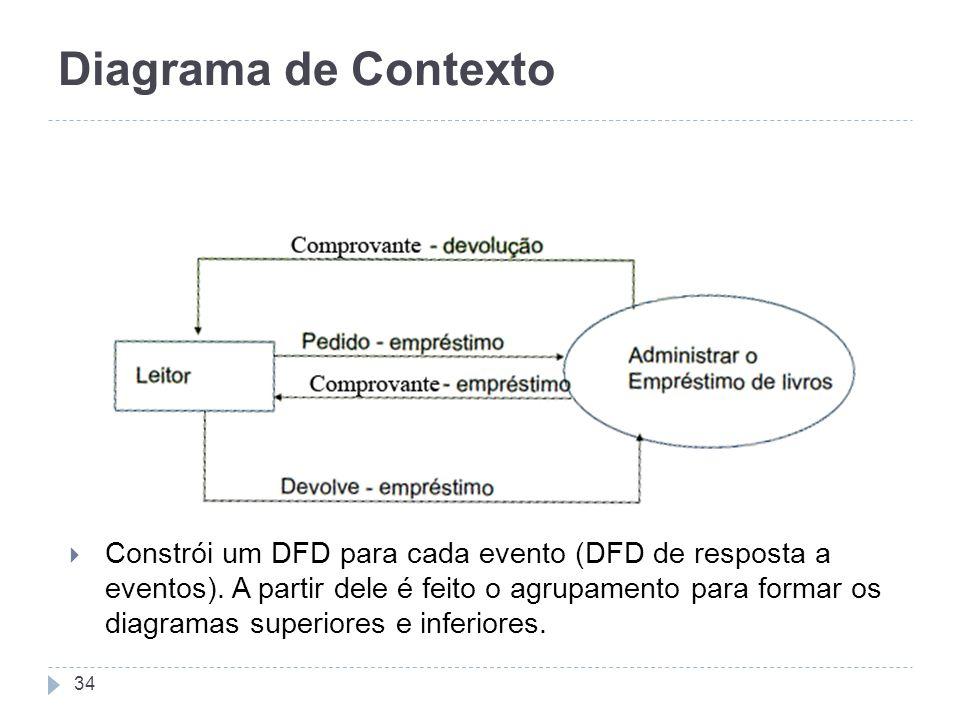 Diagrama de Contexto 34 Constrói um DFD para cada evento (DFD de resposta a eventos). A partir dele é feito o agrupamento para formar os diagramas sup