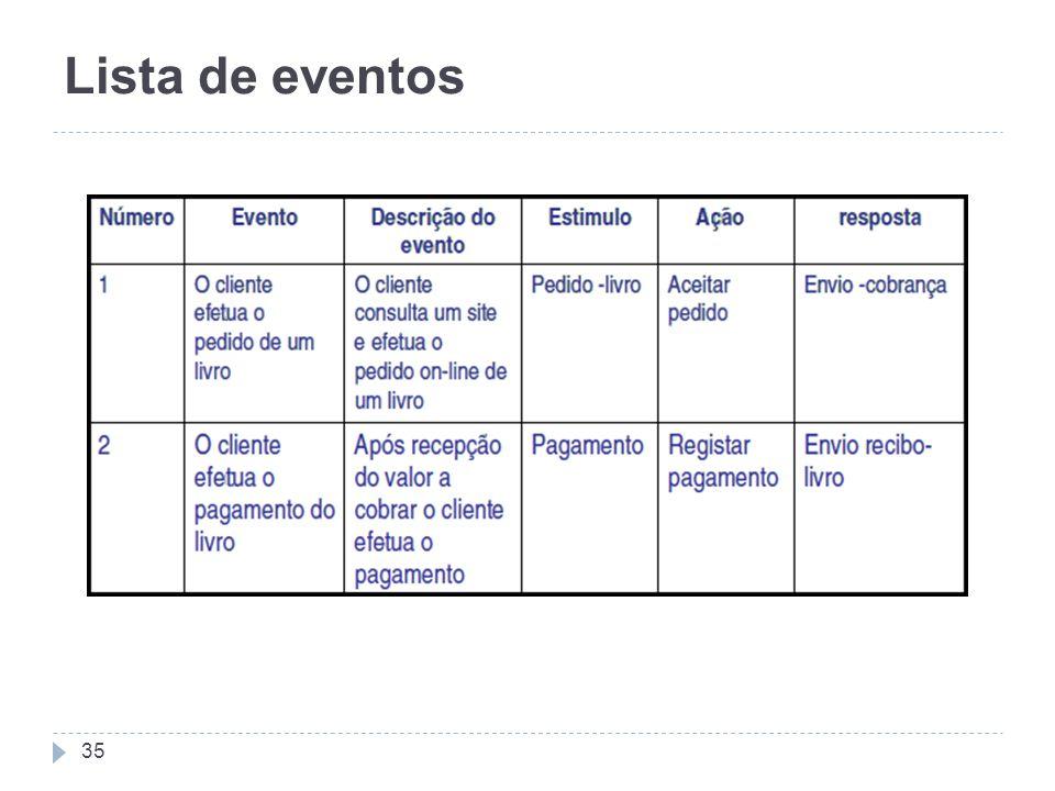 Lista de eventos 35