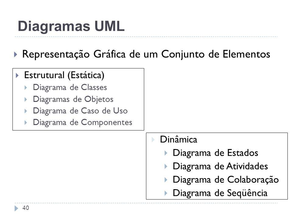 Diagramas UML Estrutural (Estática) Diagrama de Classes Diagramas de Objetos Diagrama de Caso de Uso Diagrama de Componentes Dinâmica Diagrama de Esta