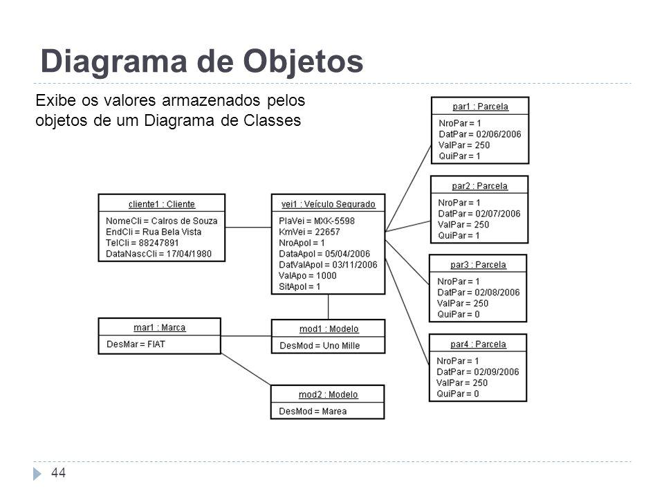 Diagrama de Objetos 44 Exibe os valores armazenados pelos objetos de um Diagrama de Classes