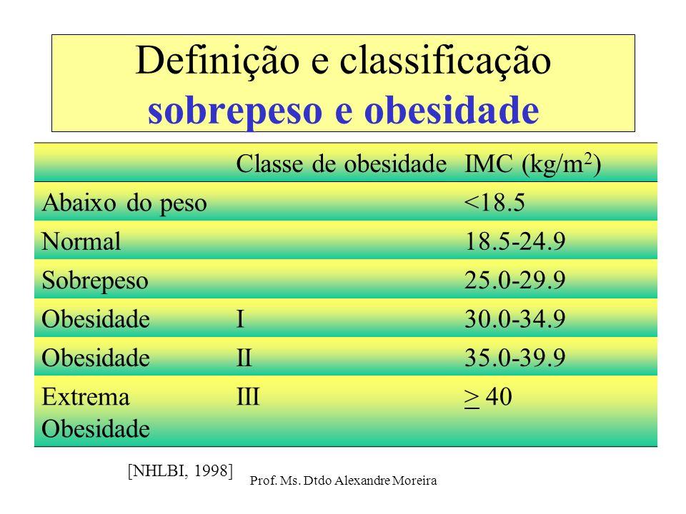 Prof. Ms. Dtdo Alexandre Moreira Definição e classificação sobrepeso e obesidade Circunferência da cintura, relação cintura-quadril ( Pouliot et al.,