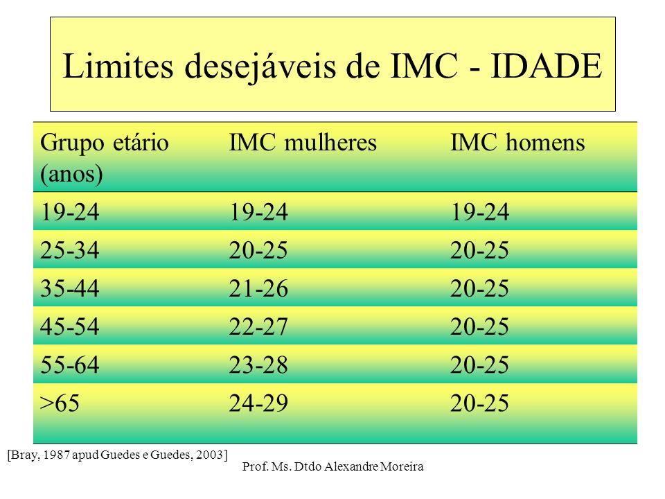 Prof. Ms. Dtdo Alexandre Moreira Definição e classificação sobrepeso e obesidade Classe de obesidadeIMC (kg/m 2 ) Abaixo do peso<18.5 Normal18.5-24.9