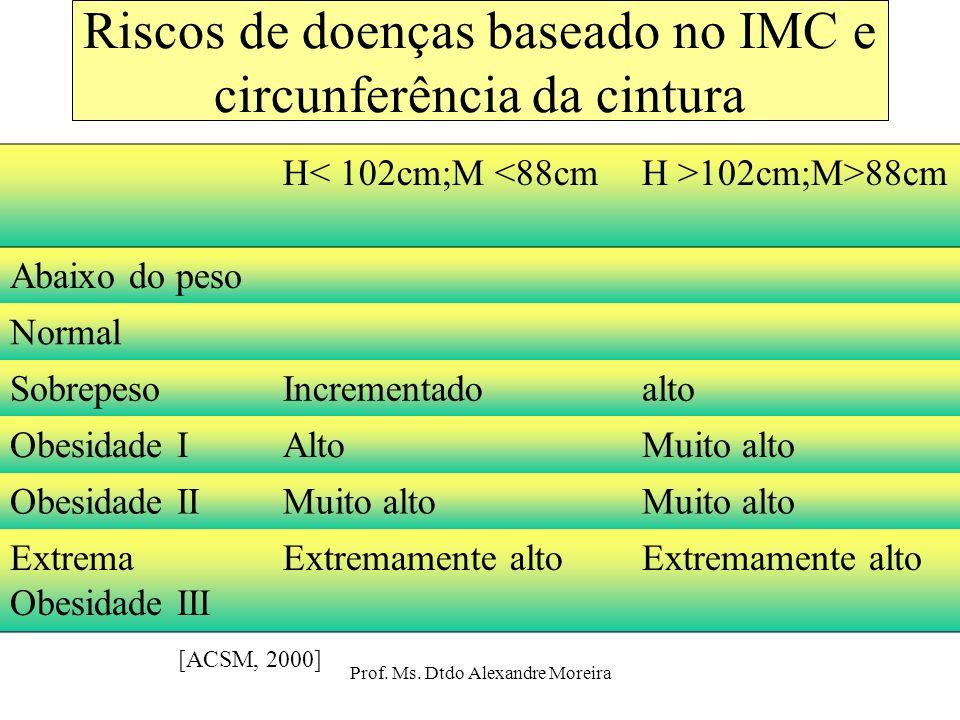 Prof. Ms. Dtdo Alexandre Moreira Limites desejáveis de IMC - IDADE Grupo etário (anos) IMC mulheresIMC homens 19-24 25-3420-25 35-4421-2620-25 45-5422