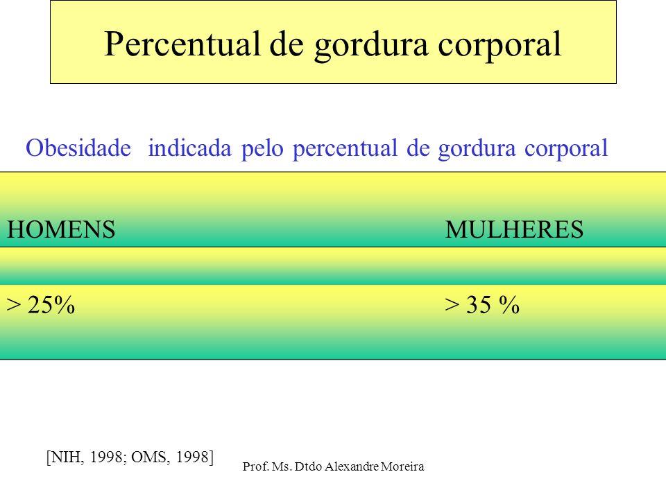 Prof. Ms. Dtdo Alexandre Moreira Riscos de doenças baseado no IMC e circunferência da cintura H< 102cm;M <88cmH >102cm;M>88cm Abaixo do peso Normal So