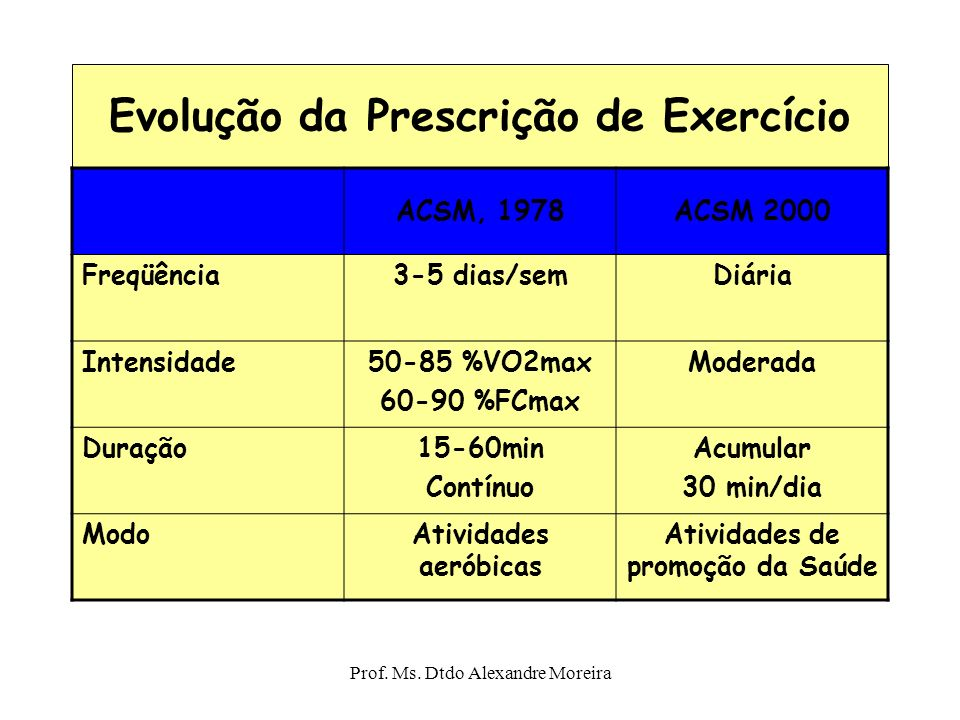Prof. Ms. Dtdo Alexandre Moreira O Papel do exercício para a perda de peso A QUANTIDADE DE EXERCÍCIO NECESSÁRIA PARA INCREMENTAR O CONDICIONAMENTO POD